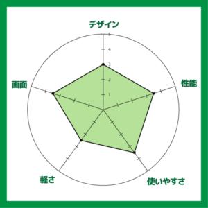Ideapad 330(14)の評価