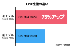 Surface Laptop 2 CPU性能