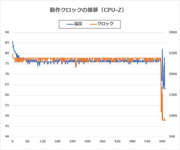 Inspiron 14 5480 CPUクロック