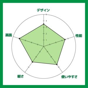 Ideapad 330S (14) 評価