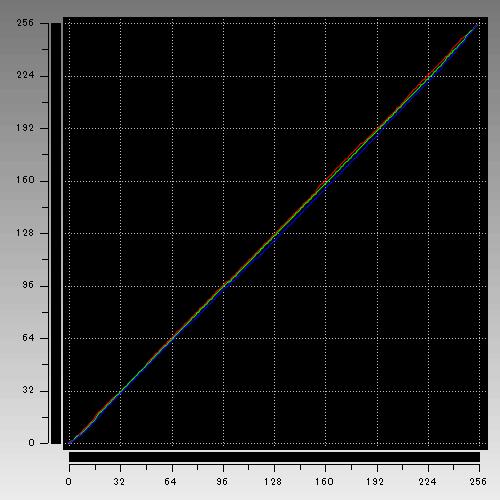 HP Spectre Folio 13 ガンマカーブ
