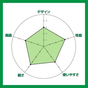 Critea DX-KS RH3 評価