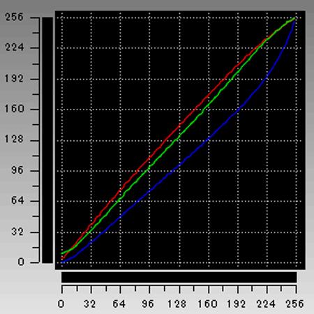 Critea DX-KS RH3 ガンマカーブ