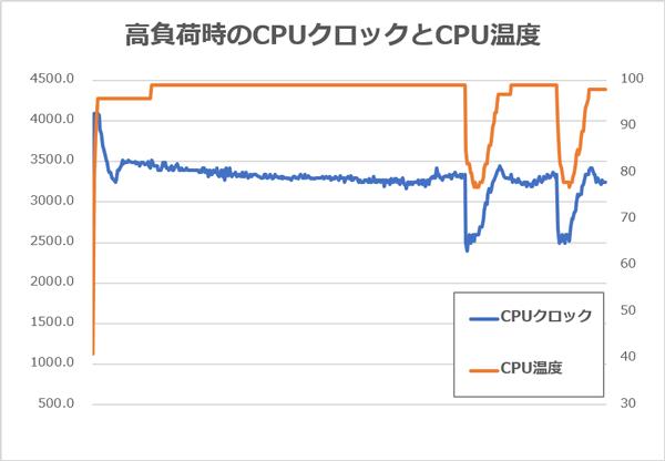 XPS 13 (9380) CPU温度とCPUクロック