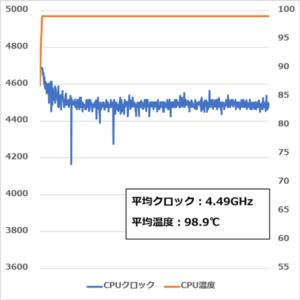 Alienware Area-51m CPUストレステスト