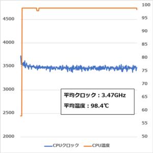 ALIENWARE M17 CPUストレステスト