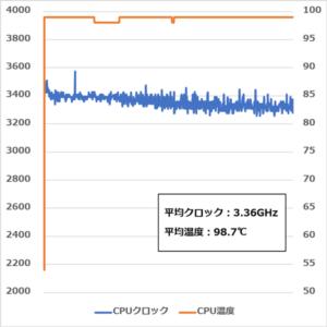 Dell G5 15 5590 CPUのクロックと温度