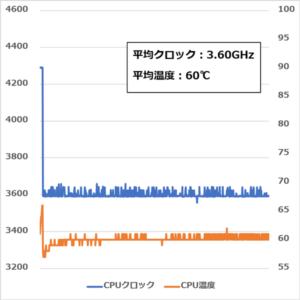 GALLERIA ST CPU温度