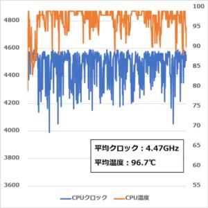 GALLERIA XF CPU温度