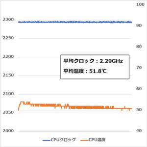 HP 250 G7 CPUクロック