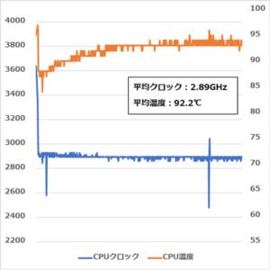 VAIO S15 CPUクロックと温度