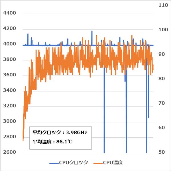 AORUS 7 CPU温度