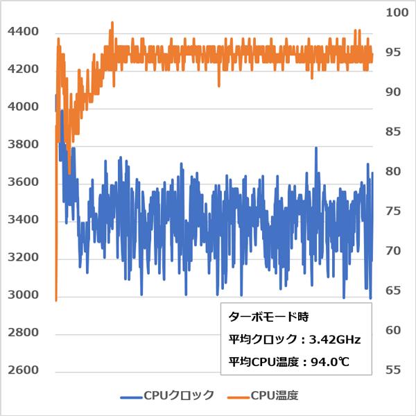 CPUのクロックと温度