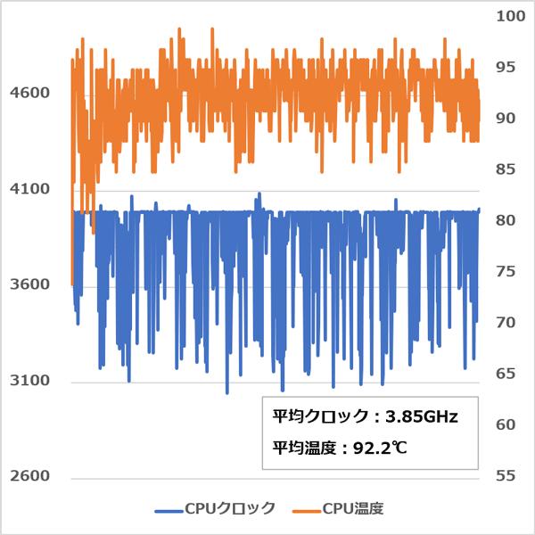 Legion Y540(15)CPU温度