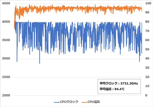 GALLERIA GCF2060RGF-E CPU温度