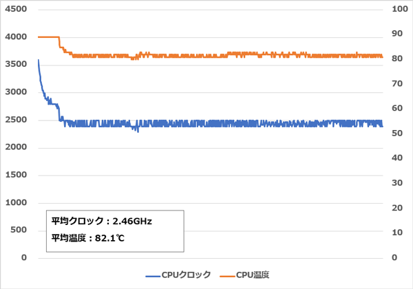 ASUS ZenBook 15 UX534FT CPUストレステスト
