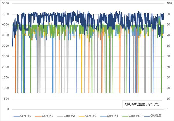 GALLERIA GCR2070RGF-QC-G CPU温度