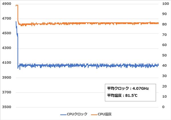 Legion C730 CPU温度
