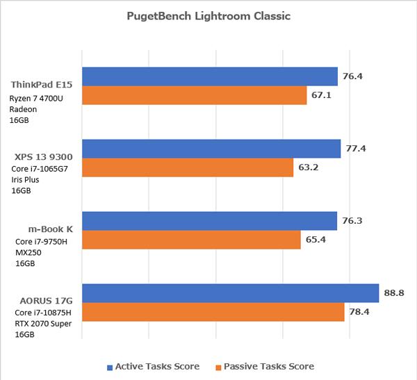 ThinkPad E15 Gen2 (AMD) Lightroom