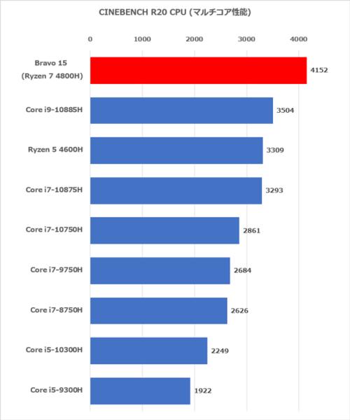 Bravo 15 CPUベンチ