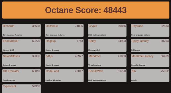 Google Octane 2.0