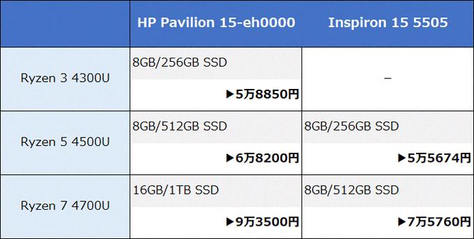 HP Pavilion 15-eh0000