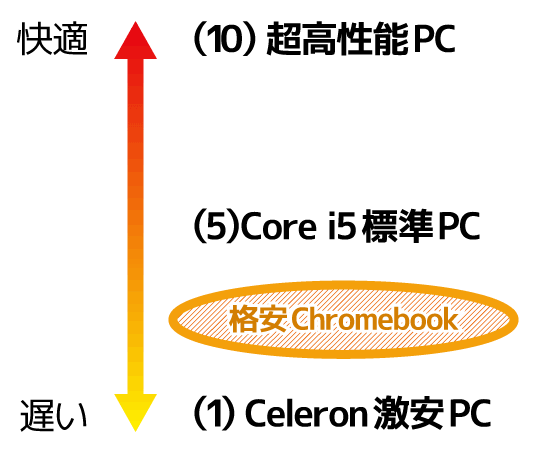 Spin 311 Chromebook