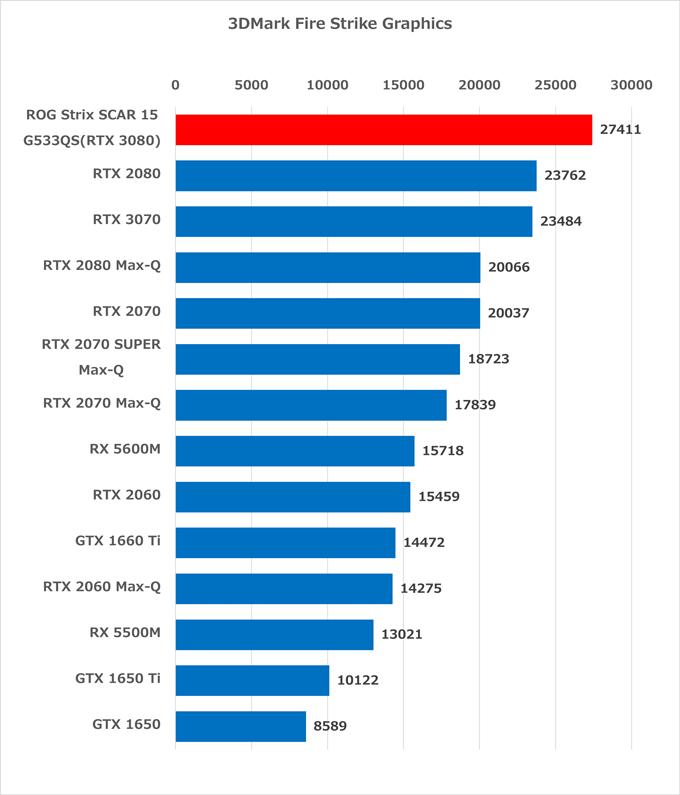 ROG Strix SCAR 15 G533QS GPU