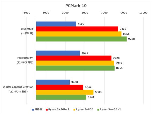 HP ProDesk 405 G6 SFF ベンチマーク