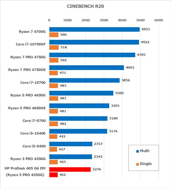 HP ProDesk 405 G6 DM CPU