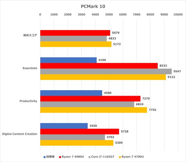 Ryzen 7 4980U PCMark 10