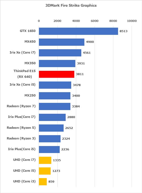 ThinkPad E15 ベンチマーク