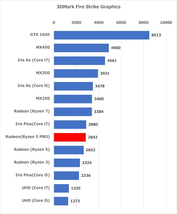 ThinkPad X13 Gen1(AMD) ベンチマーク
