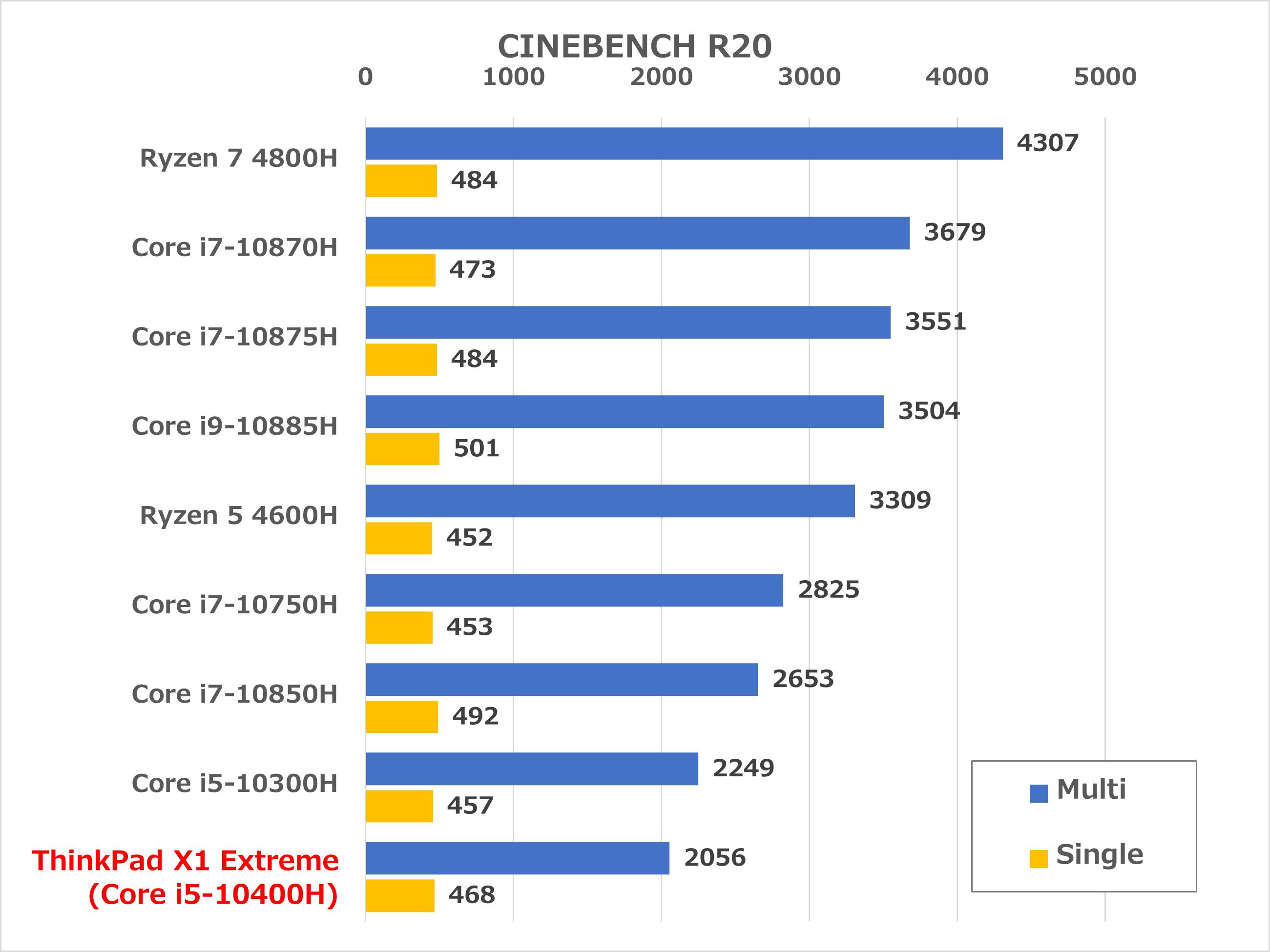 ThinkPad X1 Extreme Gen 3 ベンチマーク
