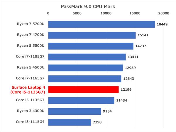 Surface Laptop 4 13.5インチ ベンチマーク