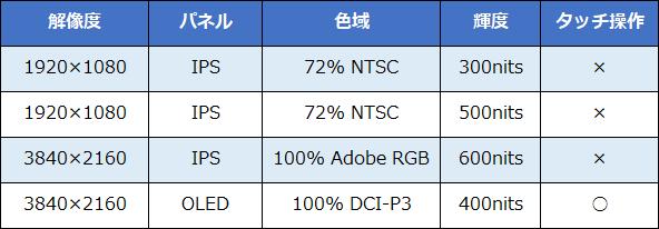 ThinkPad X1 Extreme Gen 3 パネル