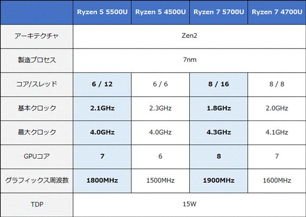 Ryzenモバイル