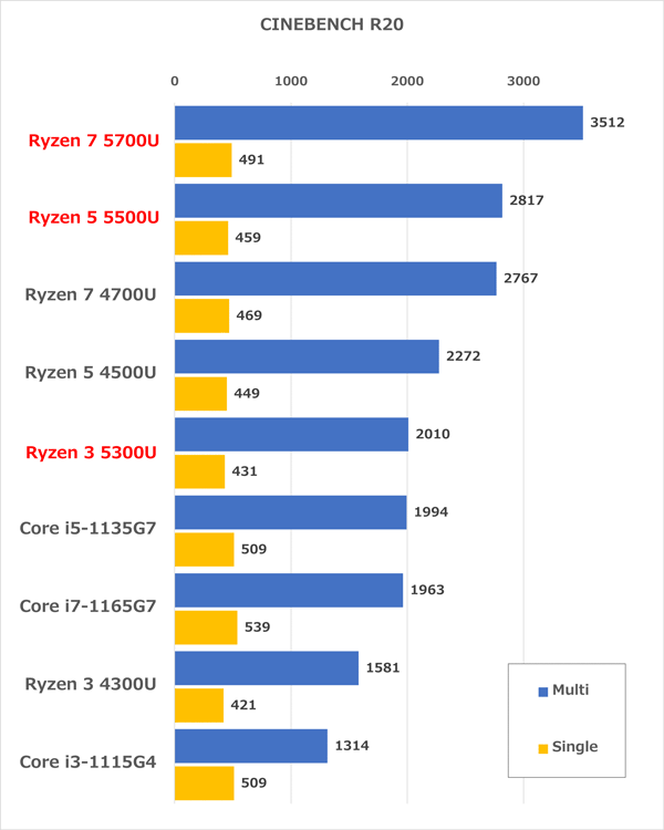 Ryzenモバイル5000シリーズ ベンチマーク
