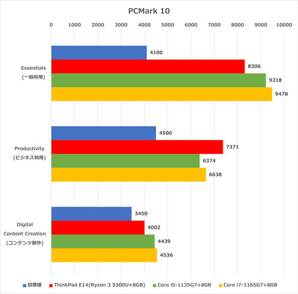 ThinkPad E14 Gen3 ベンチマーク
