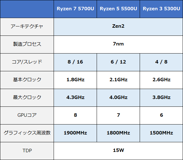 Ryzenモバイル5000シリーズ