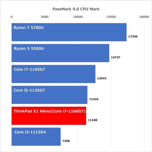 ThinkPad X1 Nano ベンチマーク