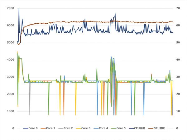 GALLERIA RL5C-R35T CPU温度